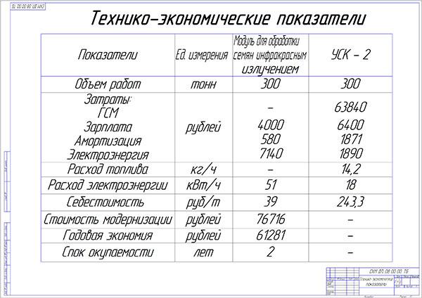 Экономическая эффективность проекта
