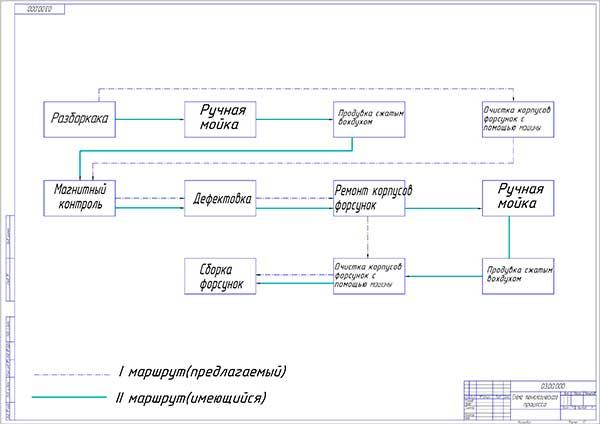 Схема маршрутов очистки форсунок