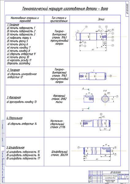 Технологический маршрут изготовления детали - вала