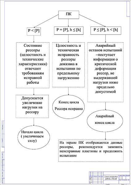 Схема работы стенда испытания рессор