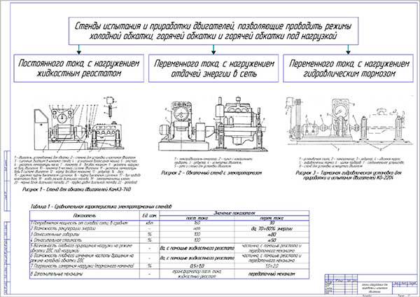 Анализ оборудования для приработки и испытания двигателей