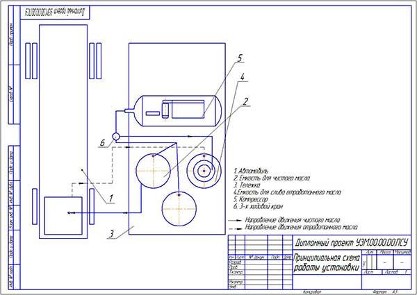Принципиальная схема мобильной смазочной установки