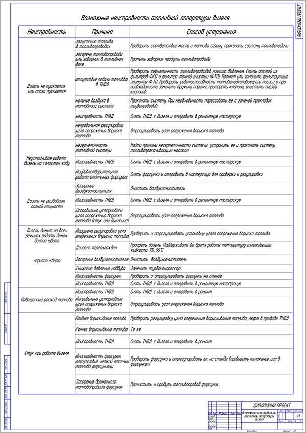 схема проверки топливной