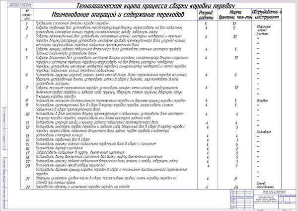 Технологическая карта на сборку КПП КамАЗа