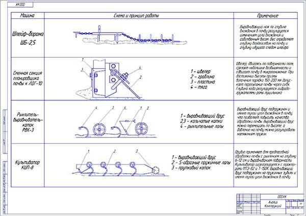 Анализ существующих конструкций