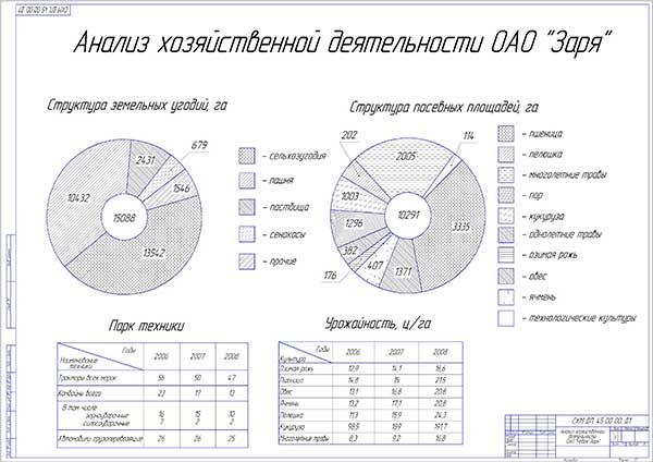 Анализ деятельности хозяйства