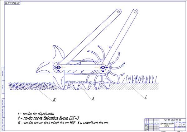Технологическая схема работы модернизированного плуга-лущильника