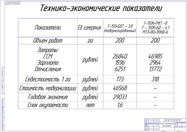 Экономическая эффективность дипломного проекта